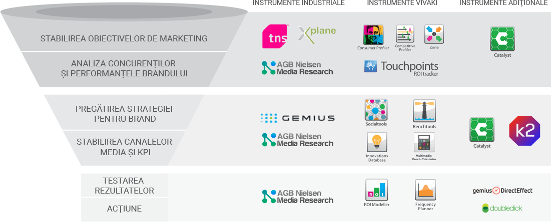 vivaki-mediavest-services-funnel